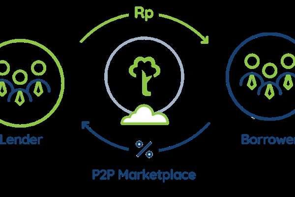 Mengenal Investasi P2P Lending